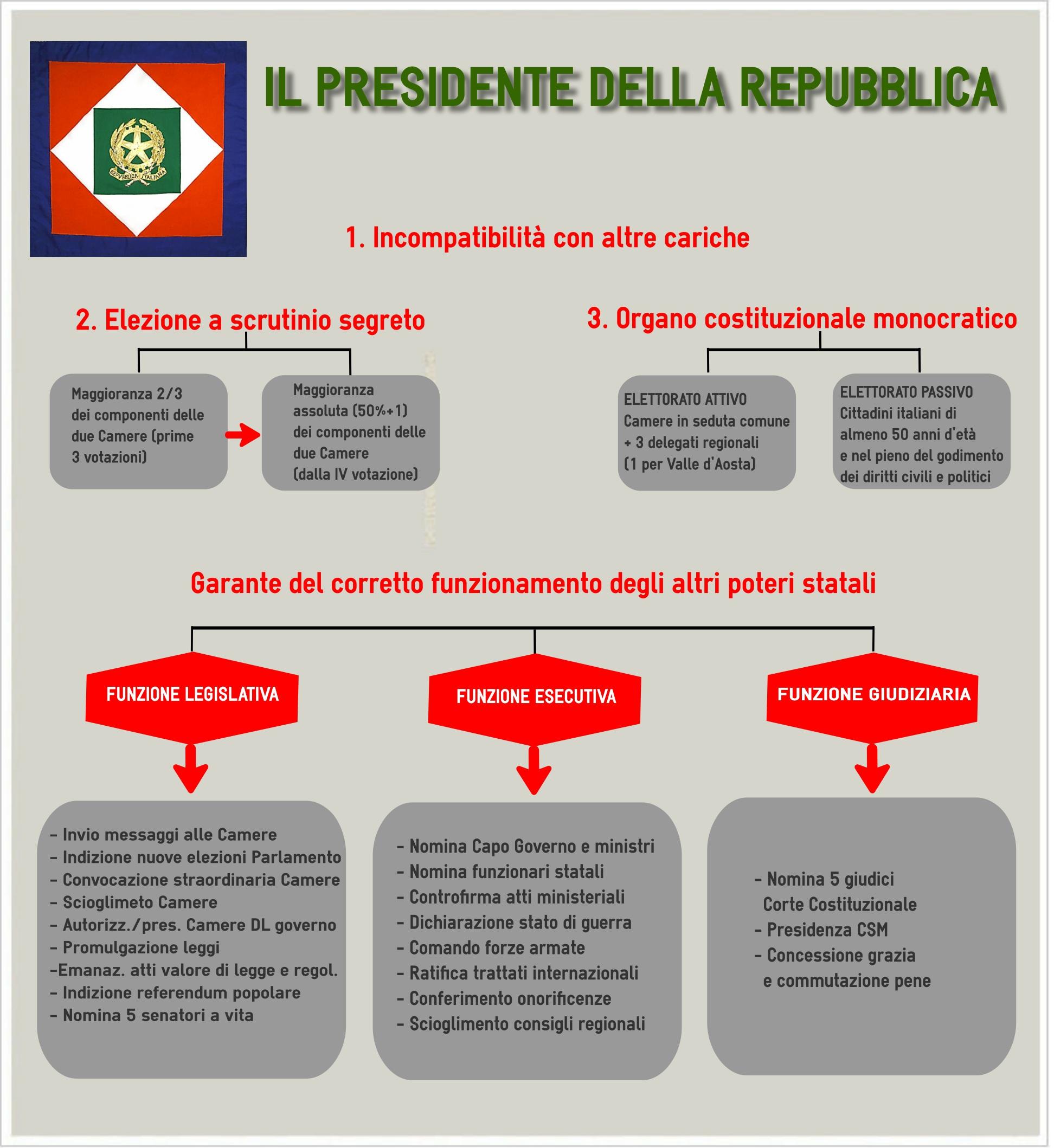 Elezioni del presidente della repubblica italiana la for Repubblica parlamentare italiana