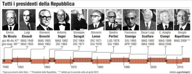 Quirinale: tutti i presidenti della Repubblica