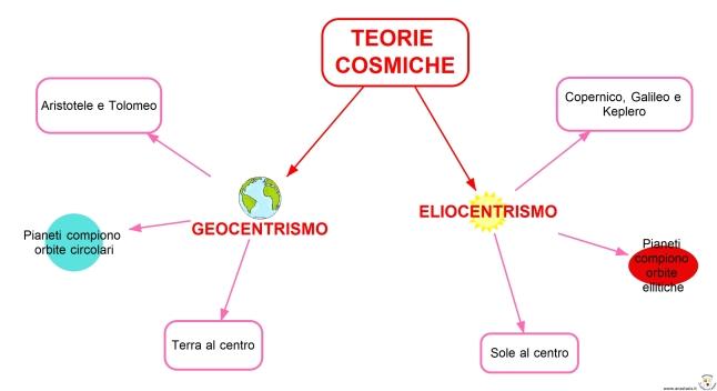 TEORIE COSMICHE